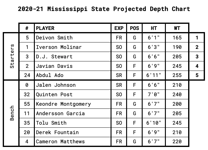 Mississippi State Projected Depth Chart