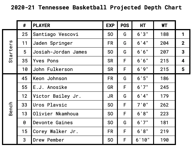 Tennessee Projected Depth Chart