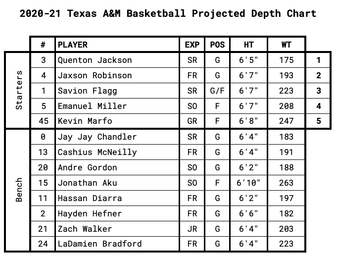 Texas A&M Projected Depth Chart