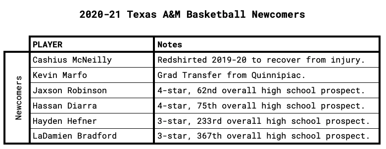 Texas A&M Newcomers
