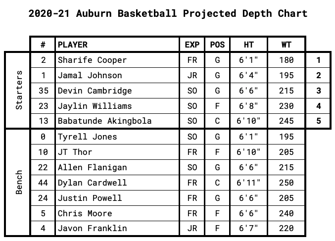 Auburn Projected Depth Chart