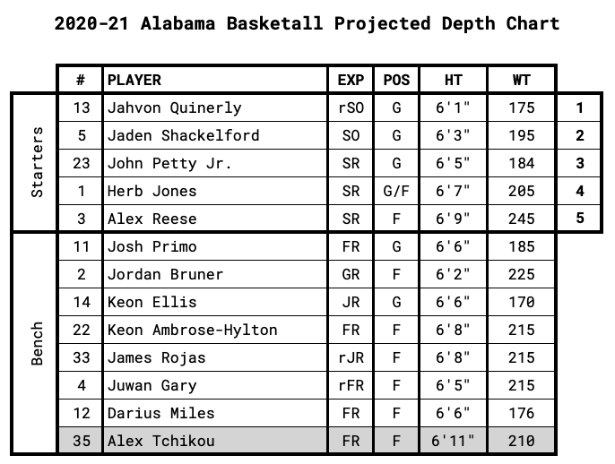 Alabama Projected Depth Chart