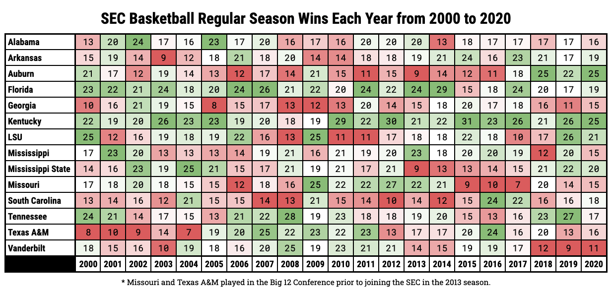 SEC Basketball Regular Season Wins Each Year from 2000 to 2020