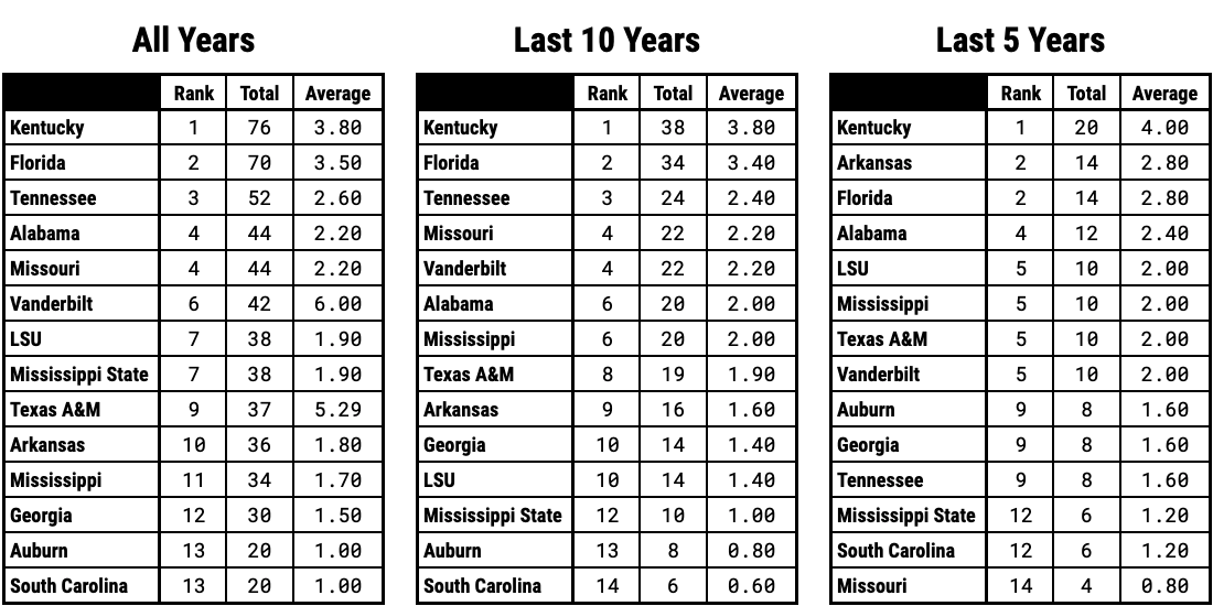Ranking SEC Basketball Teams By Postseason Status Over the Last 5 Years 10 Years and Since 2000 Overall