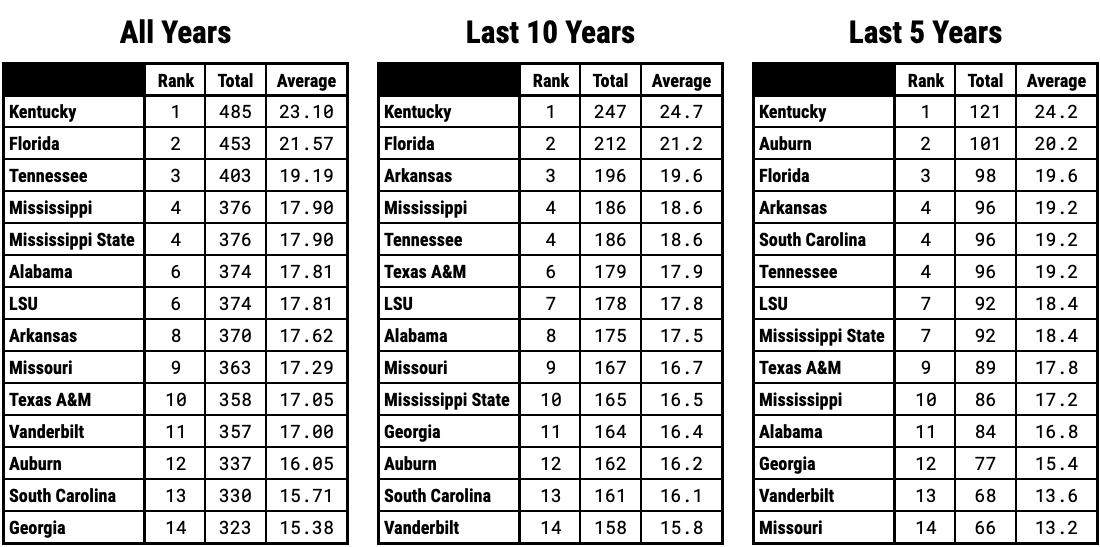 Ranking SEC Basketball Teams By Regular Season Wins Over the Last 5 Years 10 Years and Since 2000 Overall