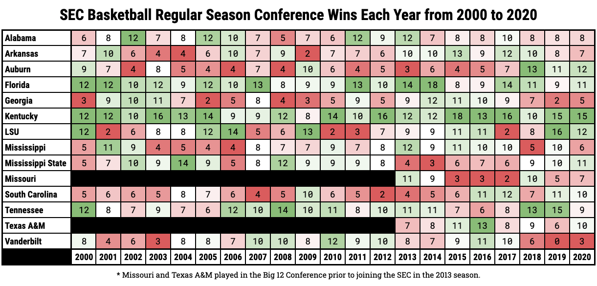 SEC Basketball Regular Season Conference Wins Each Year from 2000 to 2020