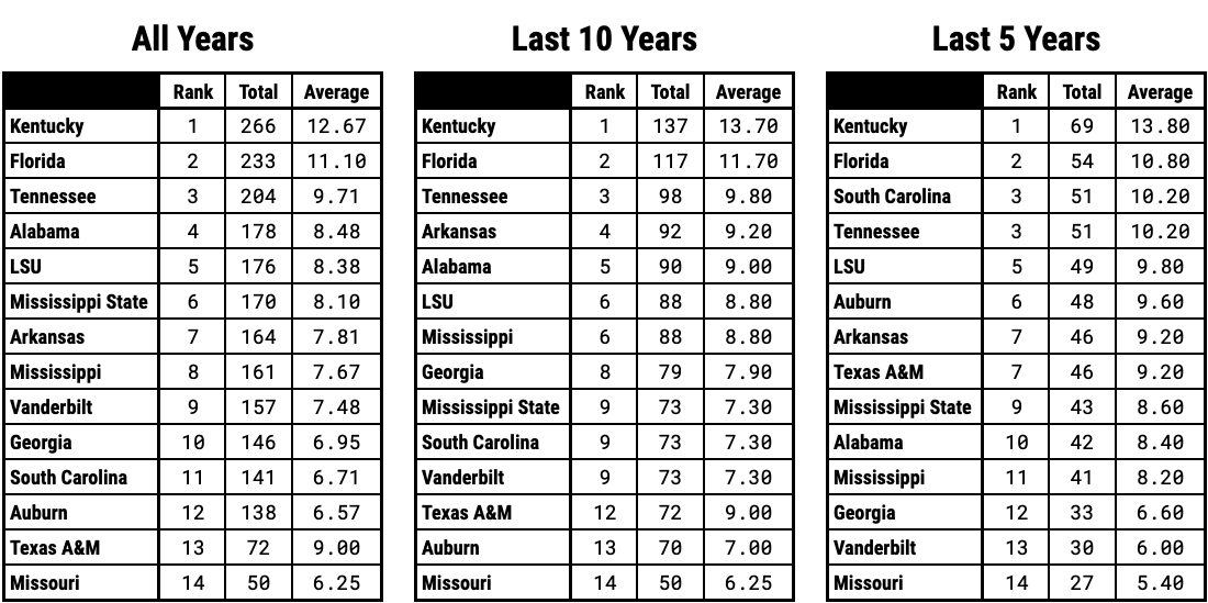 Ranking SEC Basketball Teams By Regular Season Conference Wins Over the Last 5 Years 10 Years and Since 2000 Overall