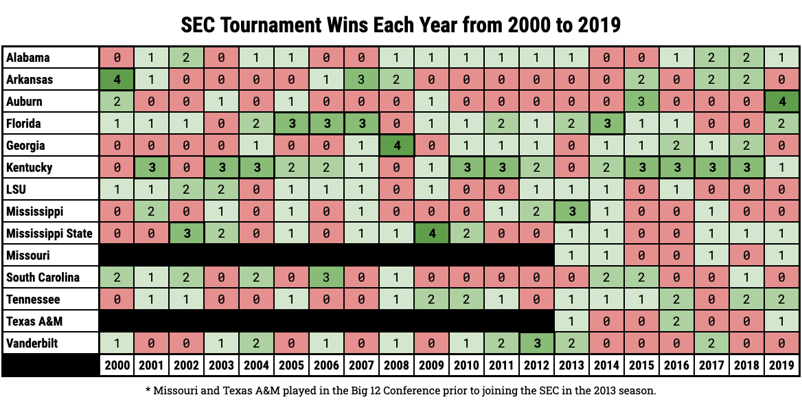 SEC Tournament Wins Each Year From 2000 to 2019