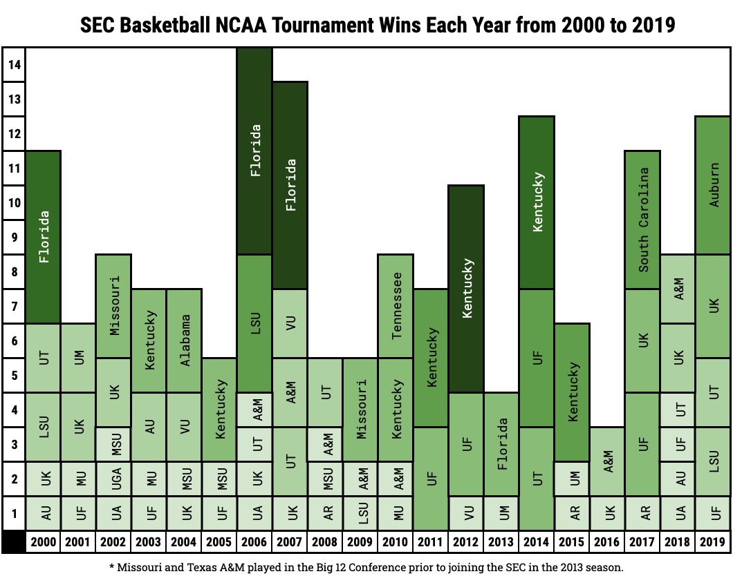 SEC Basketball NCAA Tournament Wins Each Year from 2000 to 2019