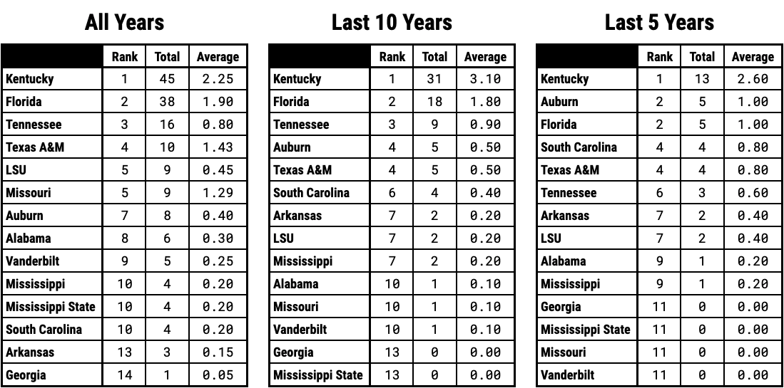 Ranking SEC Basketball Teams By NCAA Tournament Wins Over the Last 5 Years 10 Years and Since 2000 Overall
