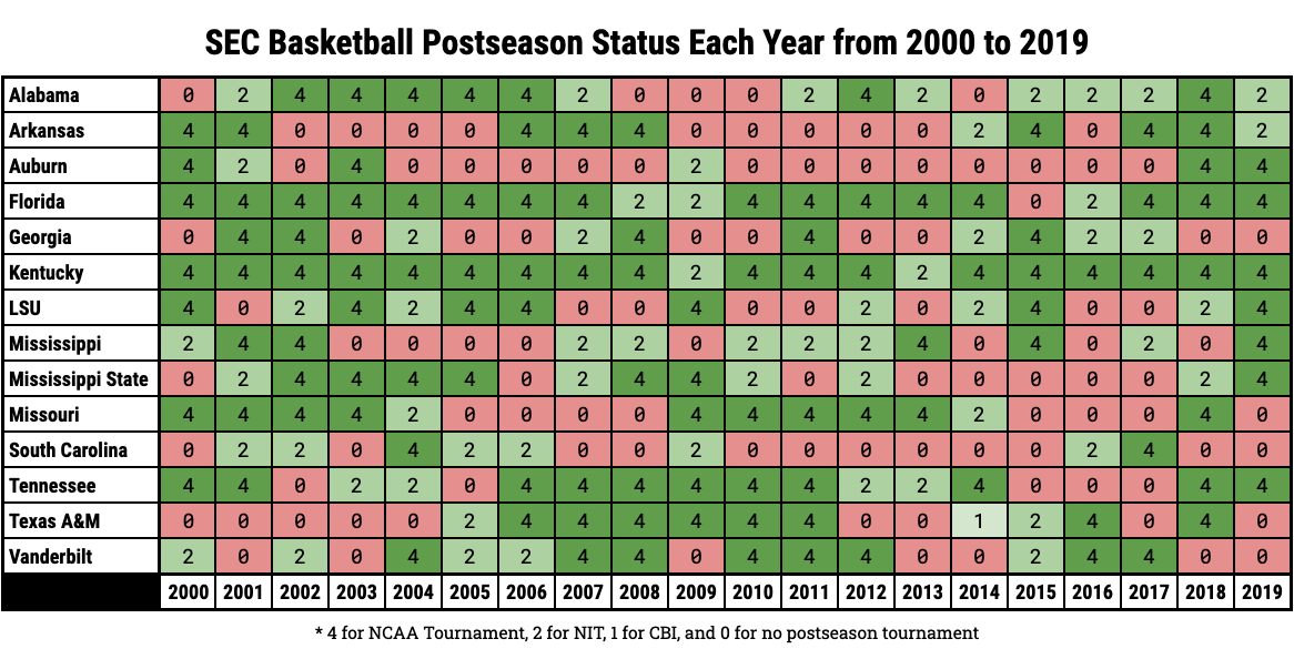 SEC Basketball Postseason Status Each Year from 2000 to 2019
