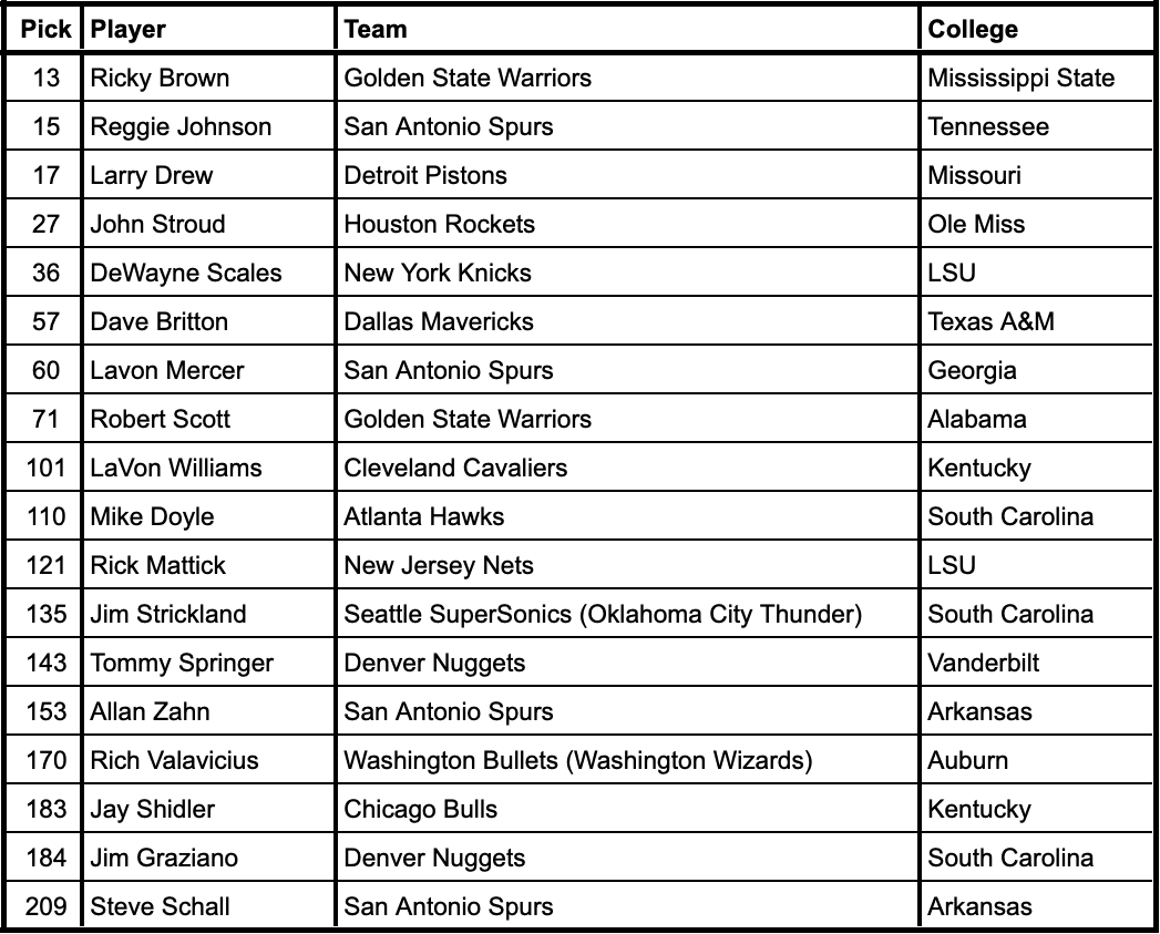 1980 NBA Draft selections from current SEC schools