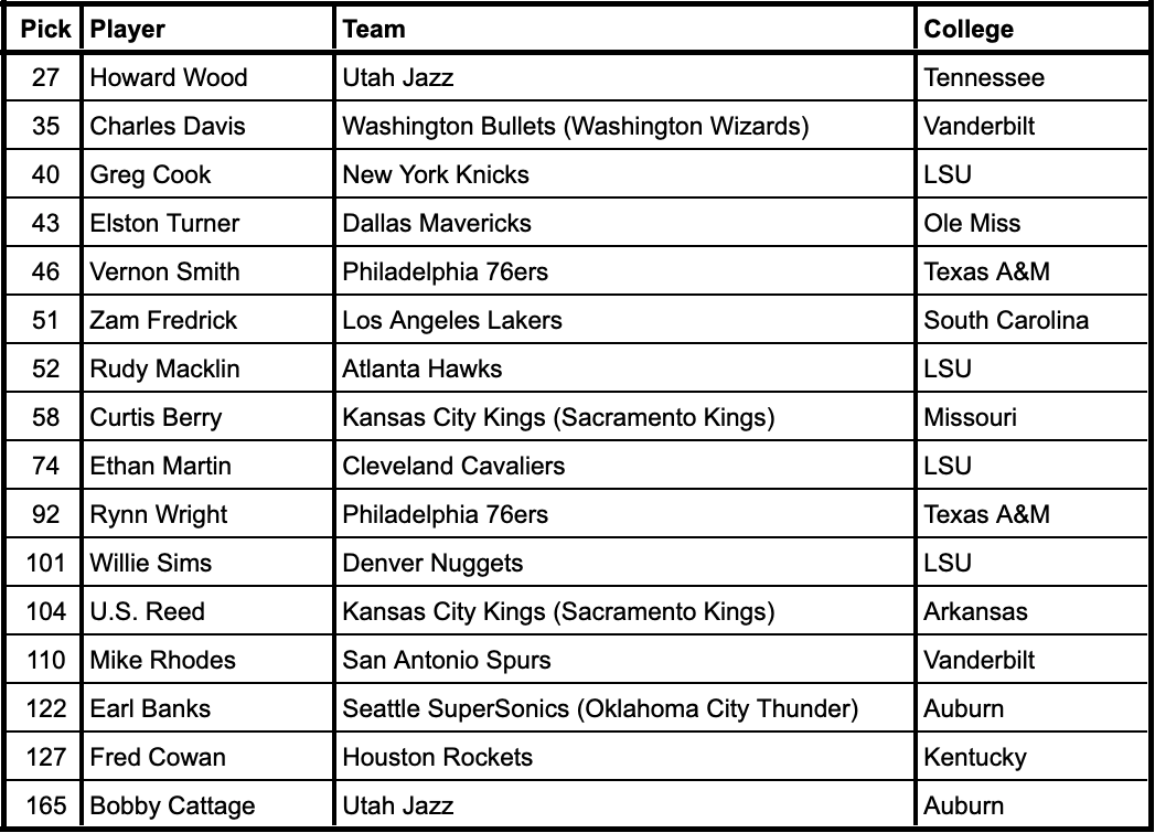 1981 NBA Draft selections from current SEC schools