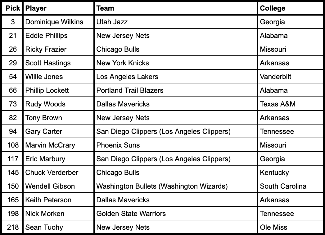 1982 NBA Draft selections from current SEC schools
