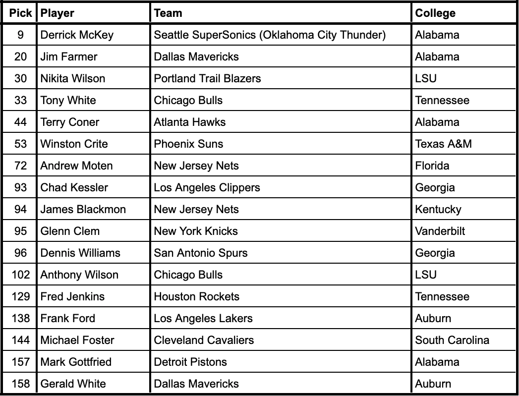 1987 NBA Draft selections from current SEC schools