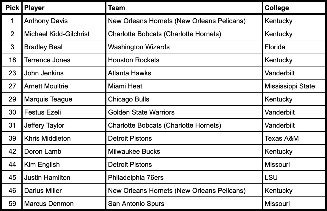 2012 NBA Draft selections from current SEC schools
