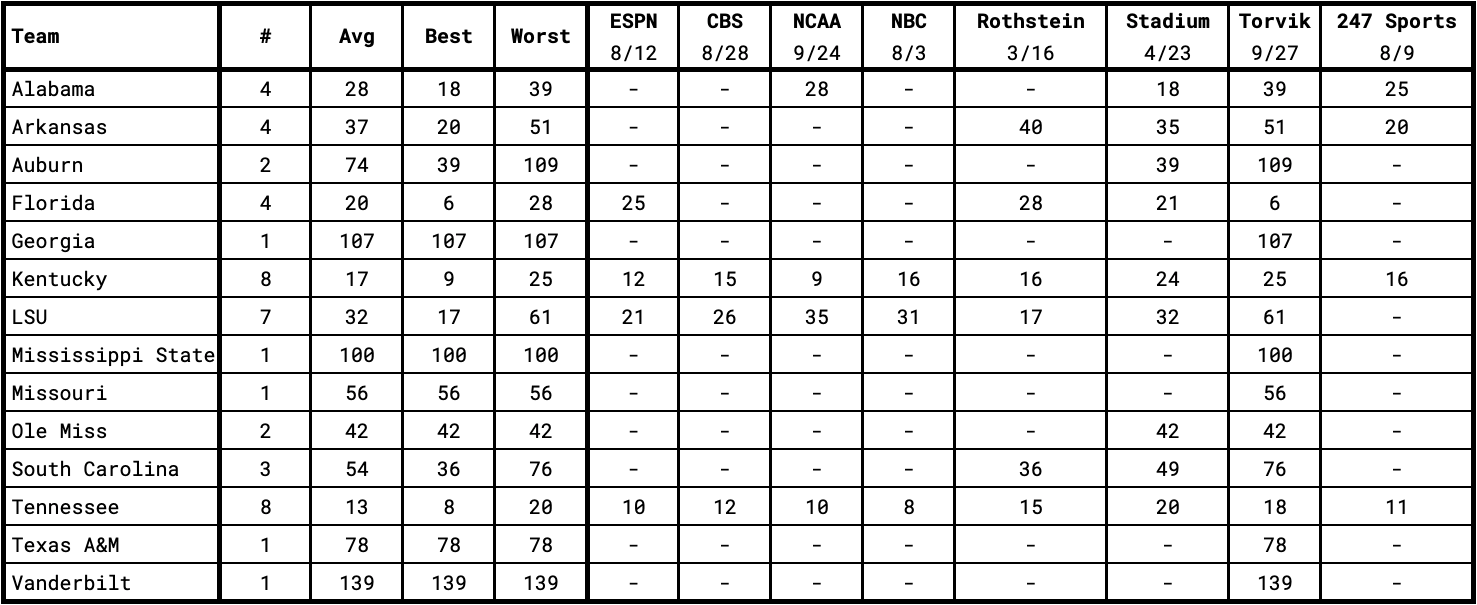 "SEC Basketball Teams in the 2020-2021 ""Way Too Early"" Rankings"